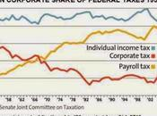 Corporate Tax-Dodging Hurting Economy