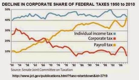 Corporate Tax-Dodging Is Hurting The U. S. Economy