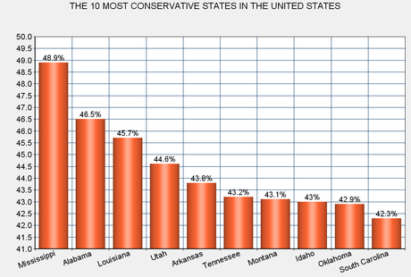 The Most Conservative And Most Liberal States