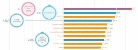 social media impact on search ranking