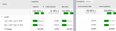 Google Analytics Growth Month to Month With SEOAndy