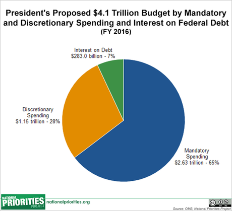 President's Proposed Budget For 2016