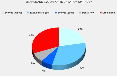 About 6 Out Of 10 Americans Believe Humans Evolved