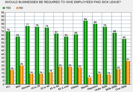 It's Time The U.S. Guaranteed Paid Sick Leave To Workers