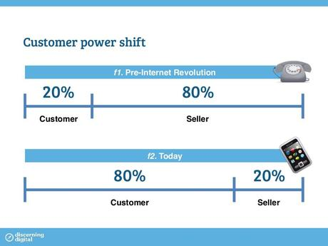 customer_power_shift