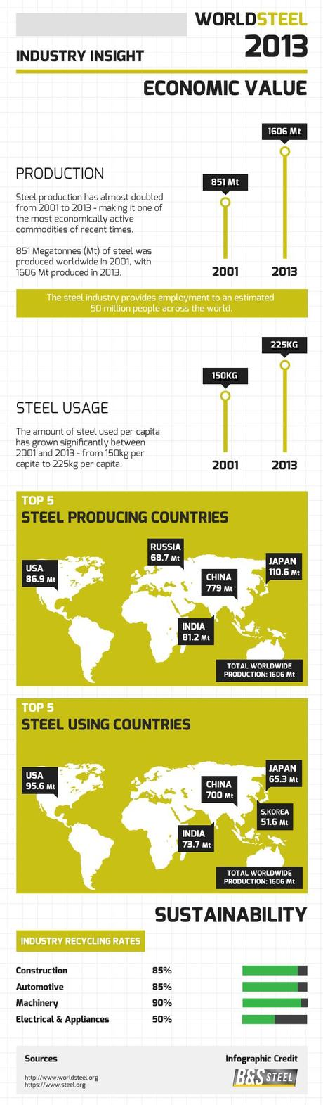 Steel Industry Global Trends Infographic