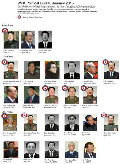 Graphic of current Political Bureau membership (Photo: NK Leadership Watch graphic).