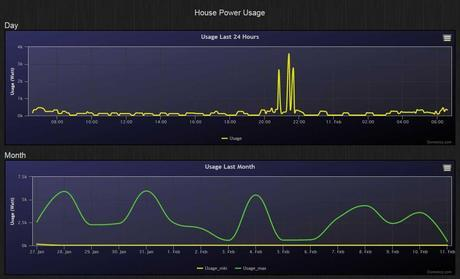 Domoticz - House power usage graphs