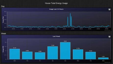 Domoticz - House total energy usage graphs