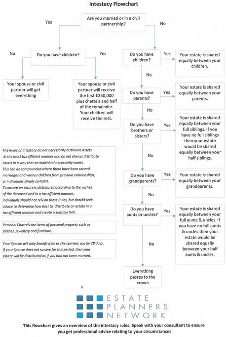 Intestacy Rules 2015 Flowchart