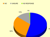 Slightly Over Half Public Supports Authorization