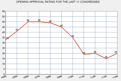 Congressional Approval Remains Historically Low