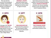Only Academy Awards Facts Infograph You'll Ever Need