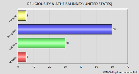 Religiosity And Atheism In The World And The U.S.