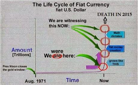 Dr. Jim Willie - Entire World Soon At War With US As Govt Rides Dollar Over The Cliff