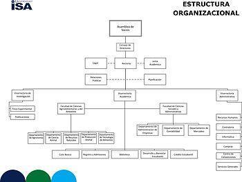 English: Organizational structure of ISA (Univ...