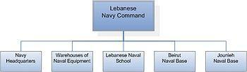 Organizational Structure of the Lebanese Navy ...