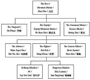 English: Triad organizational structure