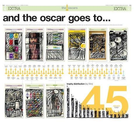 And the Oscar goes to Times of Oman for best pages