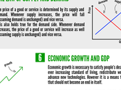 Infographic Principles Economics Should Know