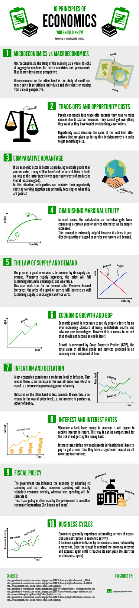 Infographic - 10 Principles of Economics You Should Know