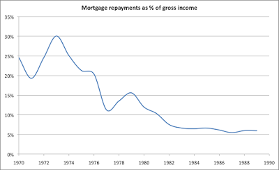 Economic Myths: I can remember when mortgage interest rates were 15 per cent...