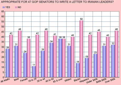 Public Disapproves Of GOP Senators Iran Letter
