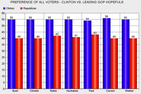 Hillary Holds A Substantial Lead Over Leading GOP Hopefuls