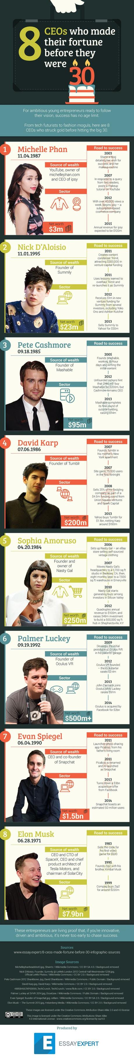 8 Brilliant CEOs Who Made Millions Before Age 30 – Infographic