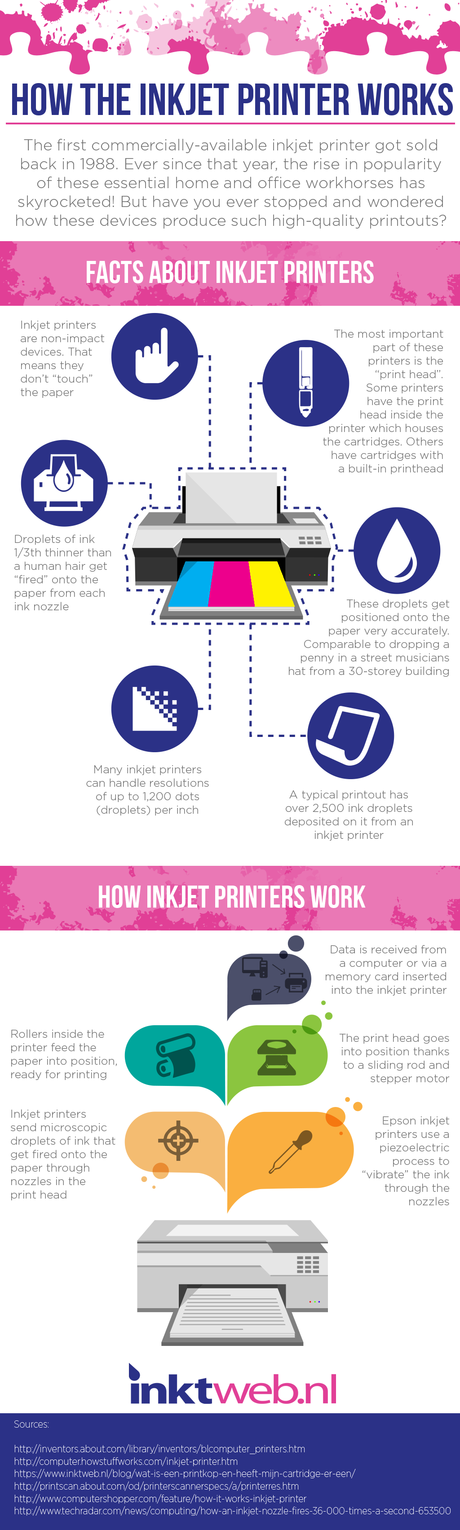 How The Inkjet Printer Works Infographic