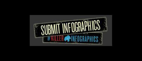 Infogrphic sites computergeekblog21