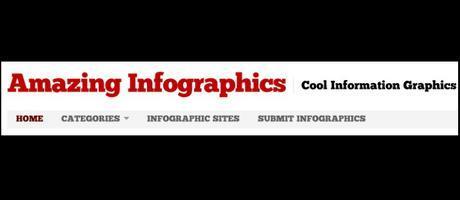 Infogrphic sites computergeekblog22
