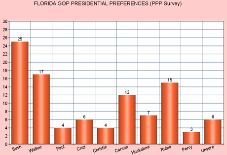 Newest GOP Polls In New Hampshire, Iowa, And Florida