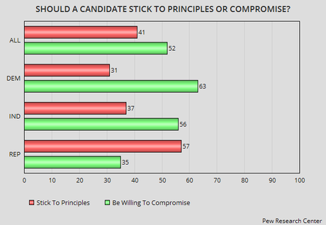 Majority Of Americans Already Considering 2016 Candidates