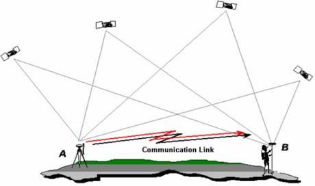 Real Time Kinematic (RTK) surveying with Global Navigation Satellite Systems (GNSS)