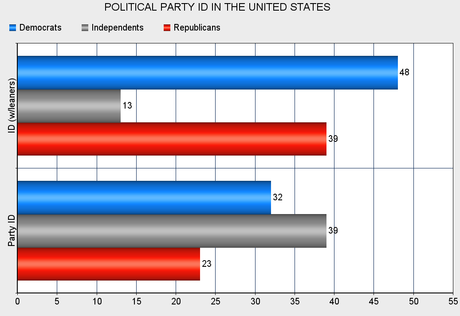 U.S. Public Leans Significantly Toward The Democrats