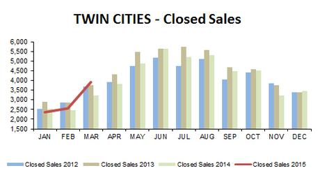 2015-03-closed sales