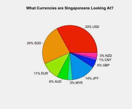 What are Singaporeans Looking At Outside of Equities?