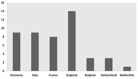 Memory treatises published, by country, 1551-1600