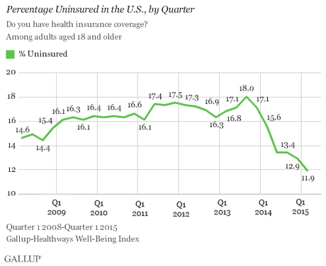 To The GOP's Horror, The Uninsured Rate Keeps Dropping