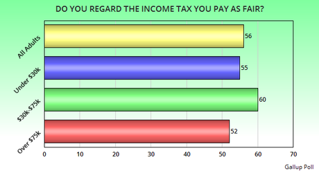 Majority Of Americans Say The Income Tax They Pay Is Fair