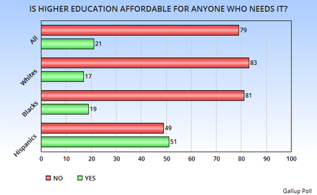 Higher education should be available to everyone essay