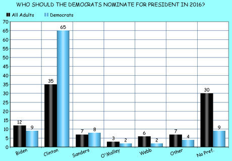 The Latest National Presidential Nomination Survey