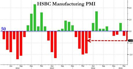 Bad News is Still Good News in China as Poor PMI Boosts Market