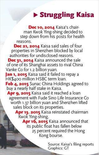 Friday Failure – Kaisa Bond Default Underlines China Housing Crash