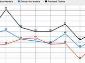 Public Trusts Obama Dems More Than Economy