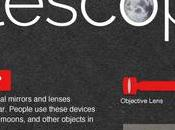Your Guide Telescopes (Infographic)