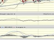 Sector Detector: Rotation Model Stays Bullish, Neutral Rankings Technical Resistance Flash Caution