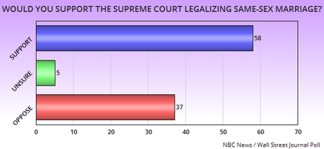 The Polls Keep Coming In Support Of Same-Sex Marriage