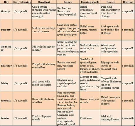 South Indian Pure Vegetarian Food Chart for 2 Year Old ...